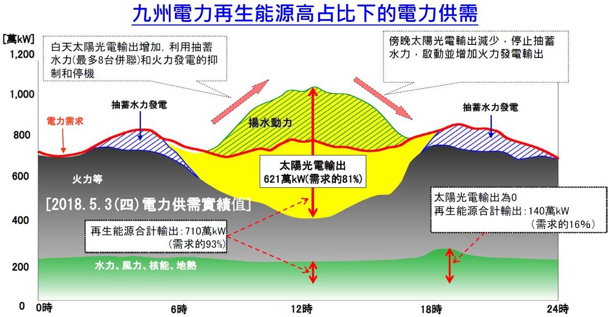 九州電力在再生能源高占比下的電力供需情況(詳述如內文與內文連結)