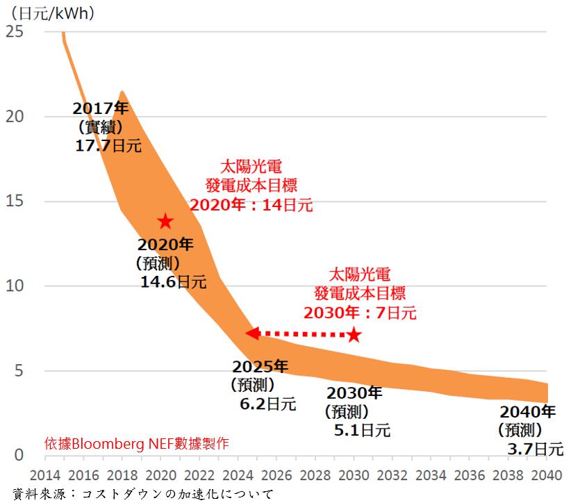 加速降低再生能源成本的未來政策方向(詳述如內文與內文連結)