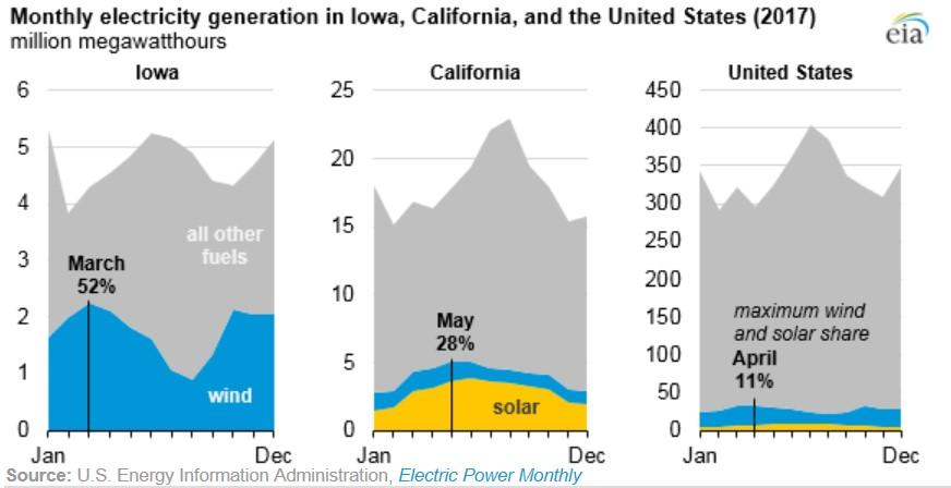 美國風力及太陽能發電占比每月分佈圖(詳述如內文與內文連結)