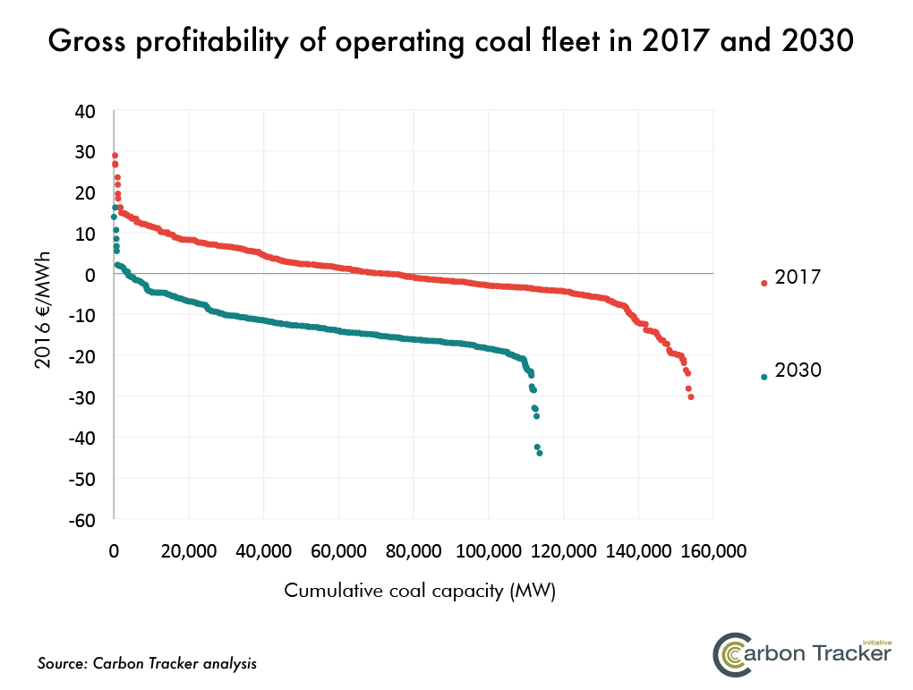 Gross profitability of operating coal fleet in 2017 and 2030(詳述如內文與內容連結)