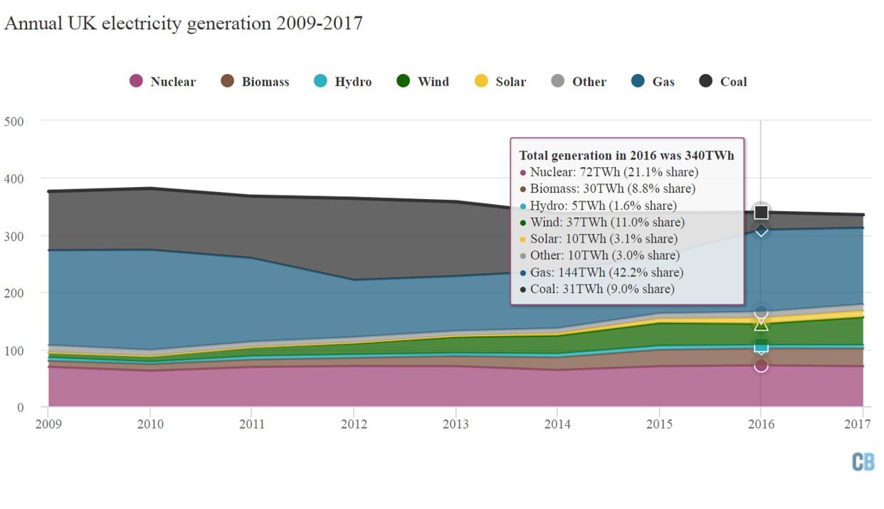 英國2009~2017年發電量與電力結構(詳述如內文與內容連結)