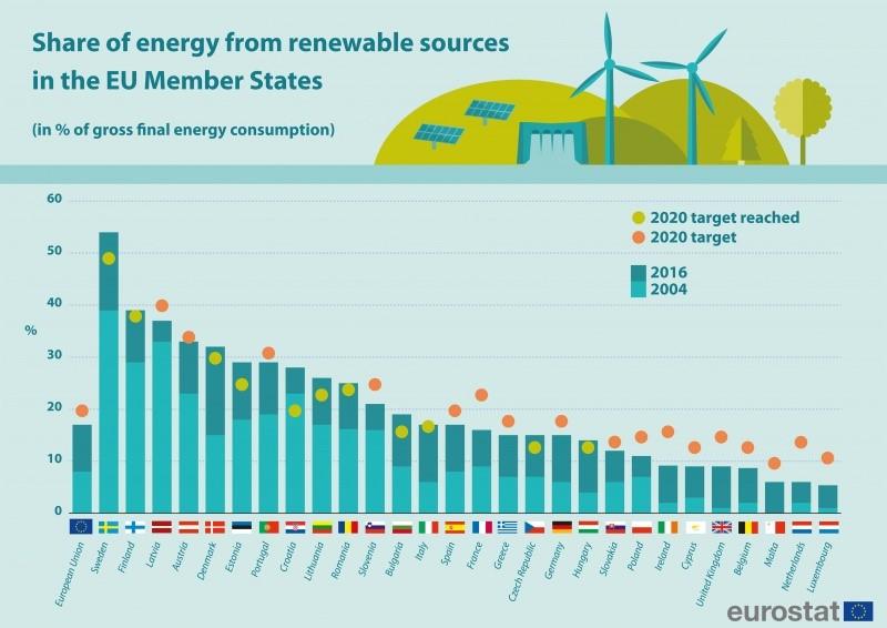2016年歐盟會員國再生能源占比(詳述如內文與內文連結)
