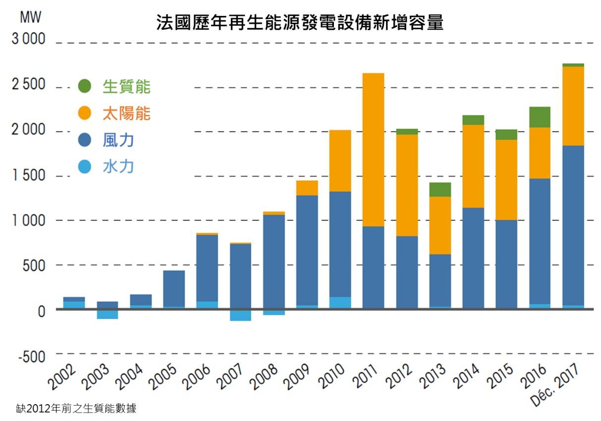 法國歷年再生能源發電設備新增容量(詳述如內文與內文連結)