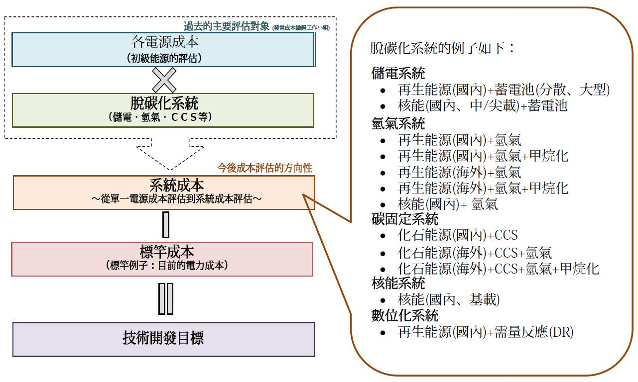 脫碳化能源系統的例子(詳述如內文與內文連結)