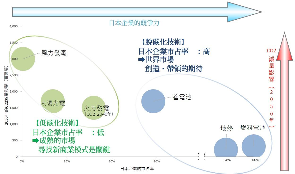 能源技術和日本企業的可能性(詳述如內文與內文連結)