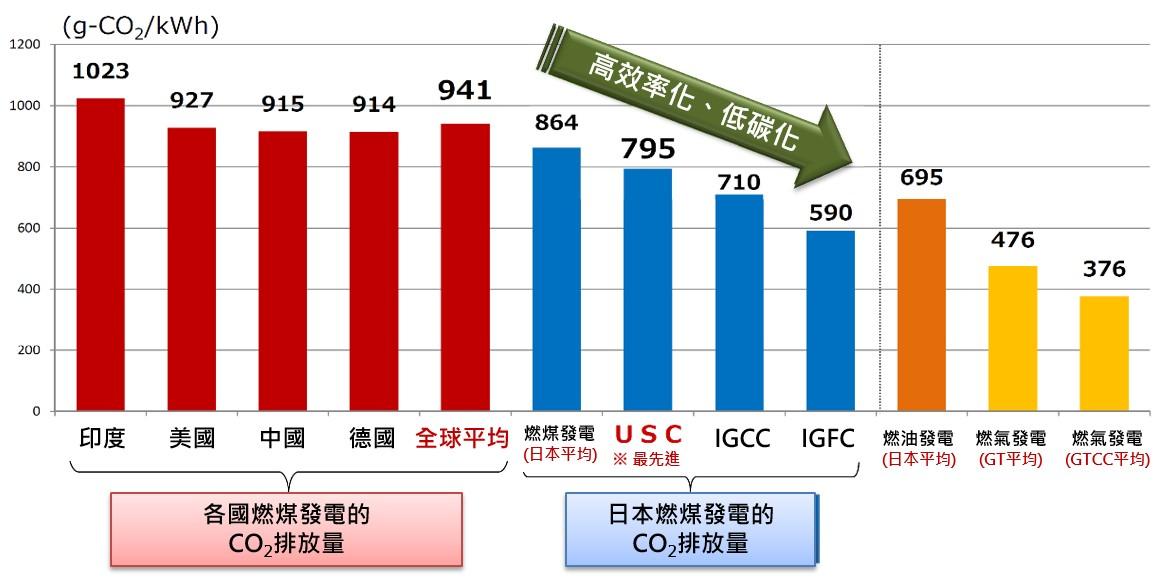 各國火力發電CO2排放量的比較(詳述如內文與內文連結)
