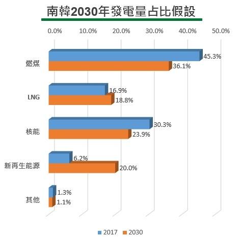 南韓2030年發電量占比假設(詳述如內文與內文連結)
