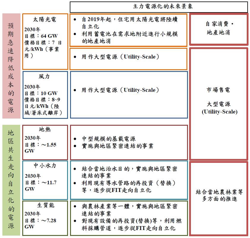 日本再生能源主力電源化的課題和未來景象(詳述如內文與內文連結)