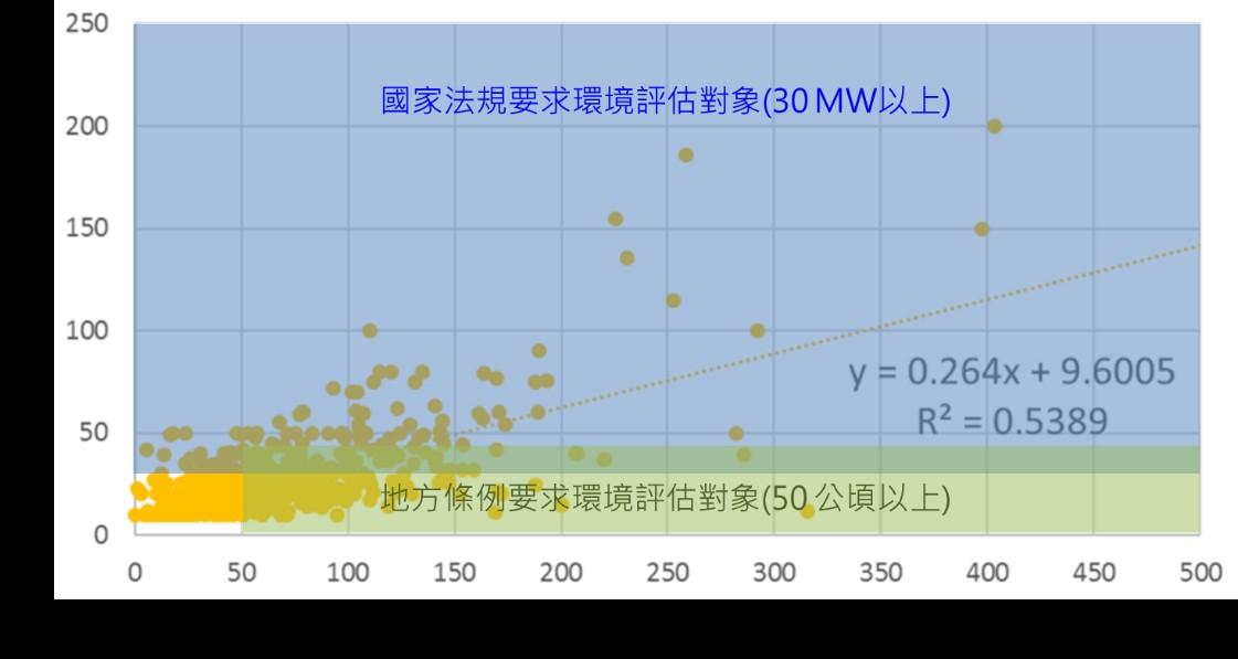日本太陽光電環境評估國家法規和地方條例的規範對象的覆蓋範圍(詳如內文所述)