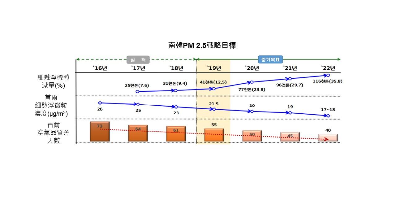 南韓實施《細懸浮微粒減量管理特別法(SAPMRM)》