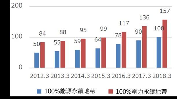 日本永續地帶2018年度版報告書