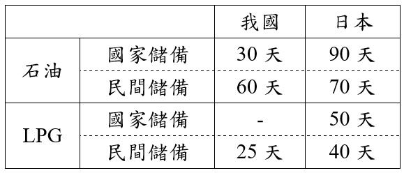 日本提出2019至2023年度的石油與LPG儲備目標案