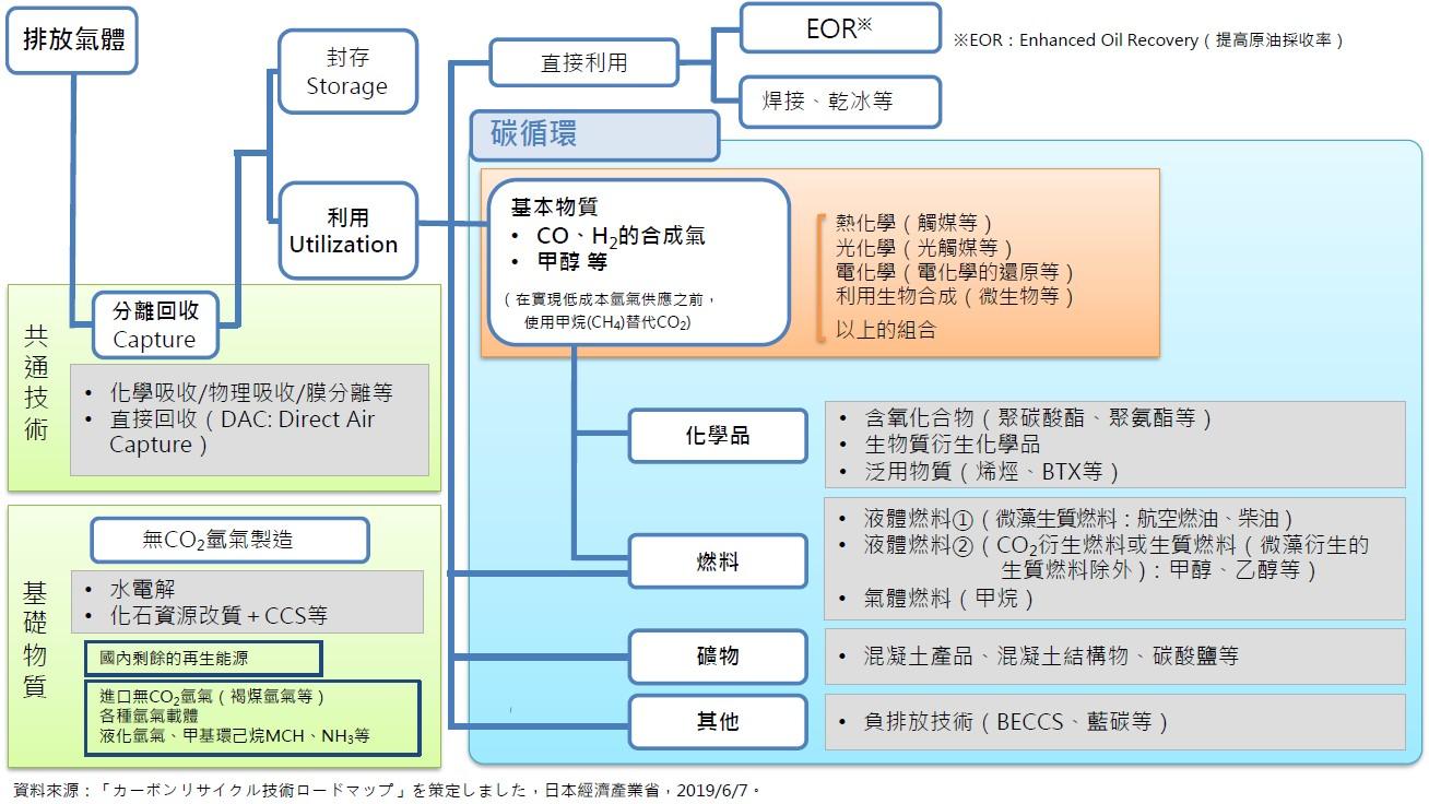 日本政府發布「碳循環技術路線圖」