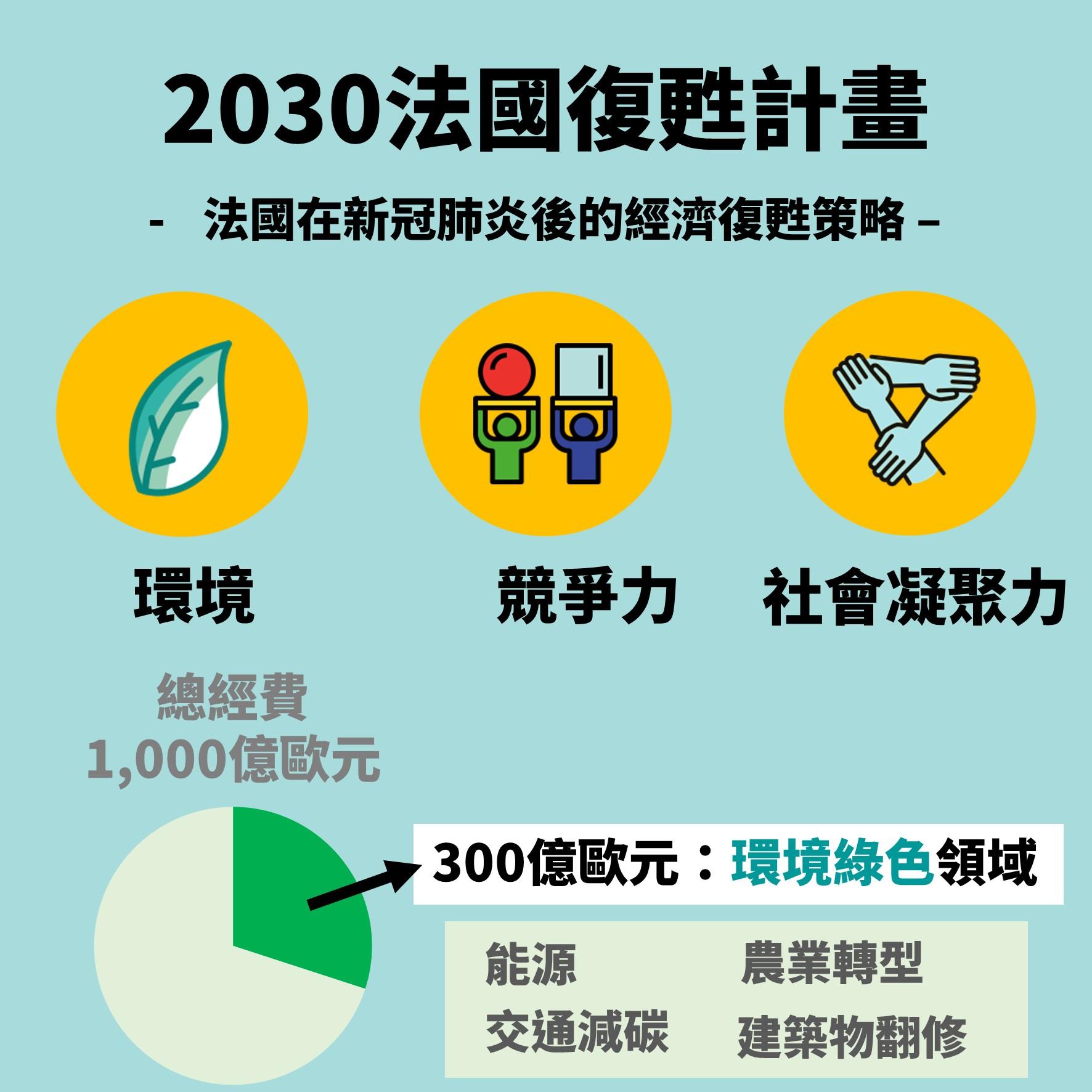 圖片來源:工研院綠能所整理