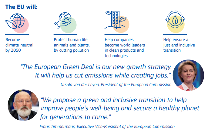 歐盟正式通過綠色新政揭示2050年要達到碳中和,2030年減碳50%~55%