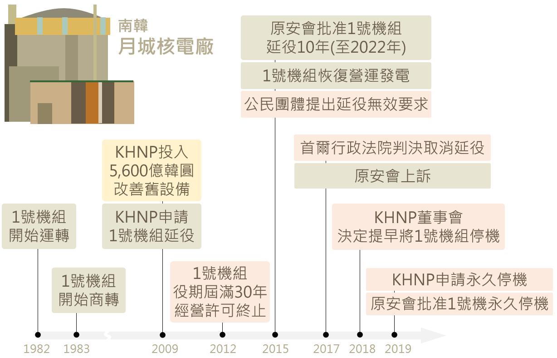 南韓將關閉月城核電廠1號機組,為南韓第2座永久關閉的核電廠