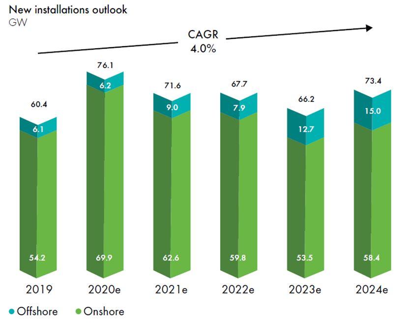 2019全球風能市場報告