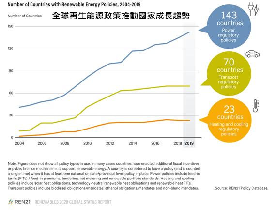 全球再生能源推動國家發展趨勢
