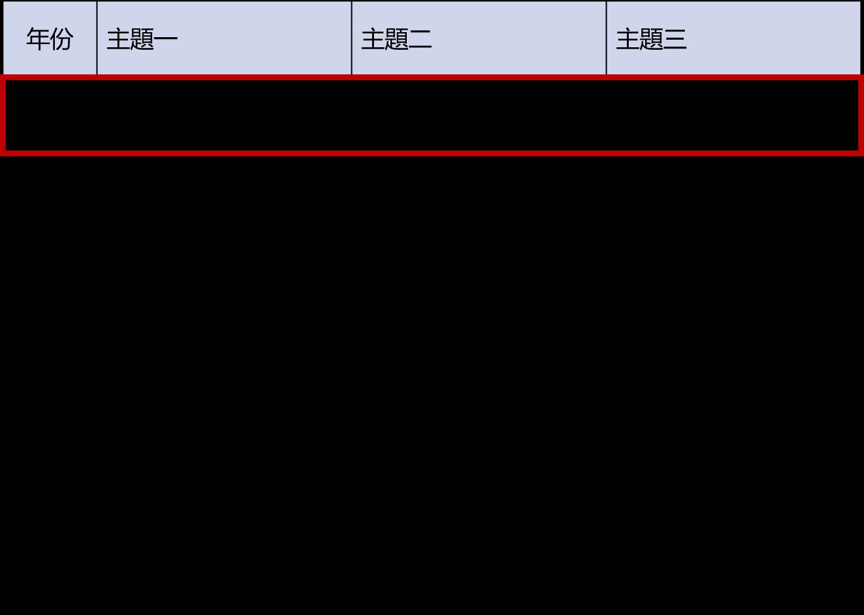 日本能源白皮書歷年重點主題