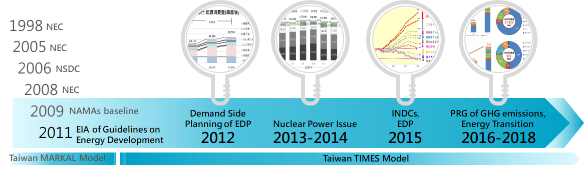 Influence on Taiwan government policy (as stated above)