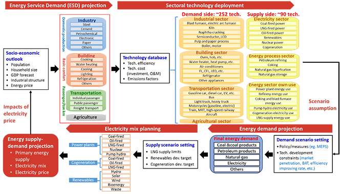 Evaluation Framework of Taiwan TIMES Model (as content article)